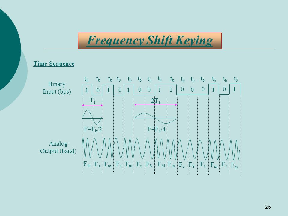 26 Frequency Shift Keying Time Sequence tbtb F=F b /2 T1T1 Binary Input (bps) 0 1 0 1 01 0 1 0 1 1 0 0 0 1 FmFm Analog Output (baud) FsFs FmFm FsFs Fm