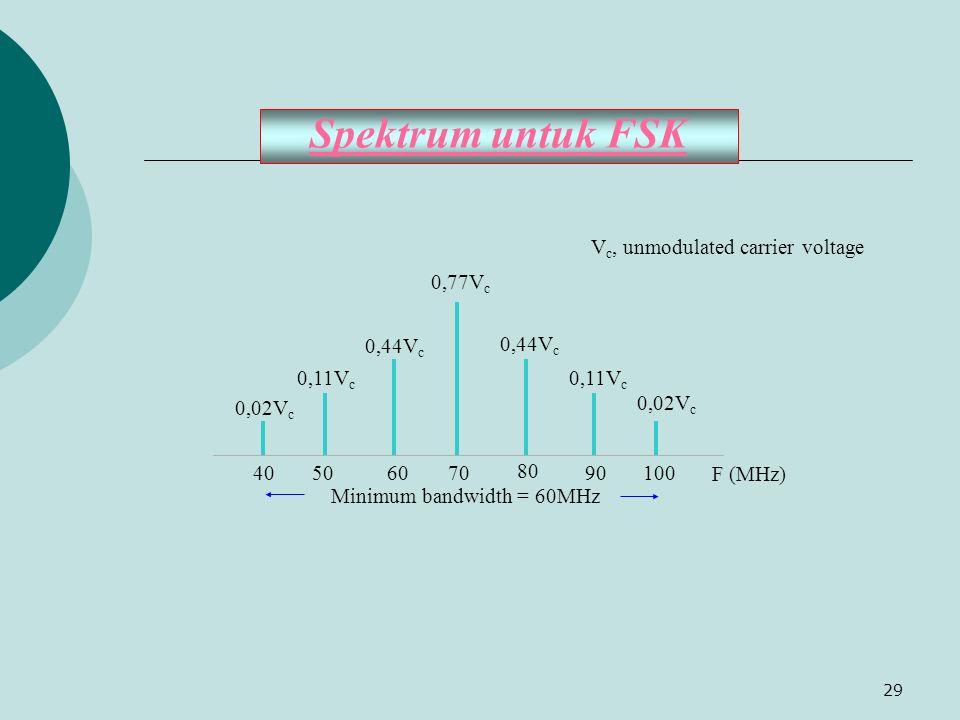 29 Spektrum untuk FSK 70 80 90 10060 50 40 F (MHz) Minimum bandwidth = 60MHz 0,02V c 0,11V c 0,44V c 0,77V c 0,44V c 0,11V c 0,02V c V c, unmodulated