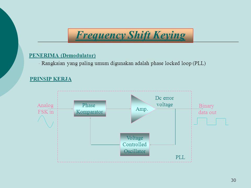 30 Frequency Shift Keying PENERIMA (Demodulator) - Rangkaian yang paling umum digunakan adalah phase locked loop (PLL) PRINSIP KERJA Phase Komparator