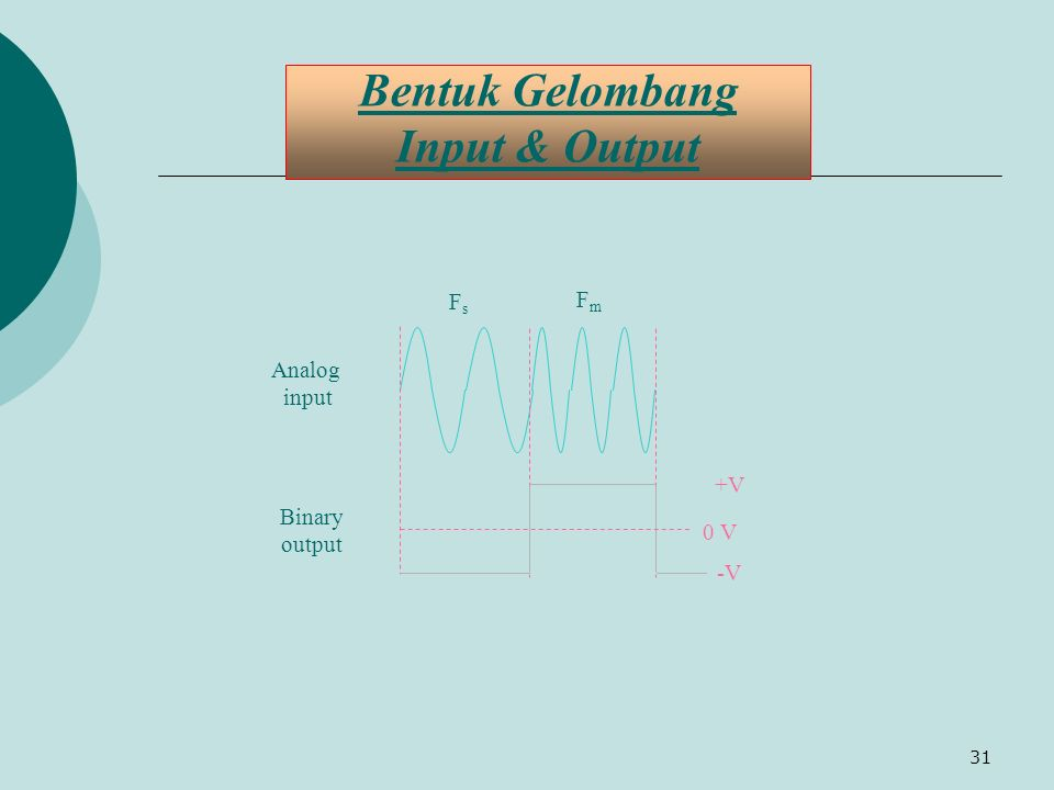 31 Bentuk Gelombang Input & Output FmFm +V Analog input -V 0 V Binary output FsFs