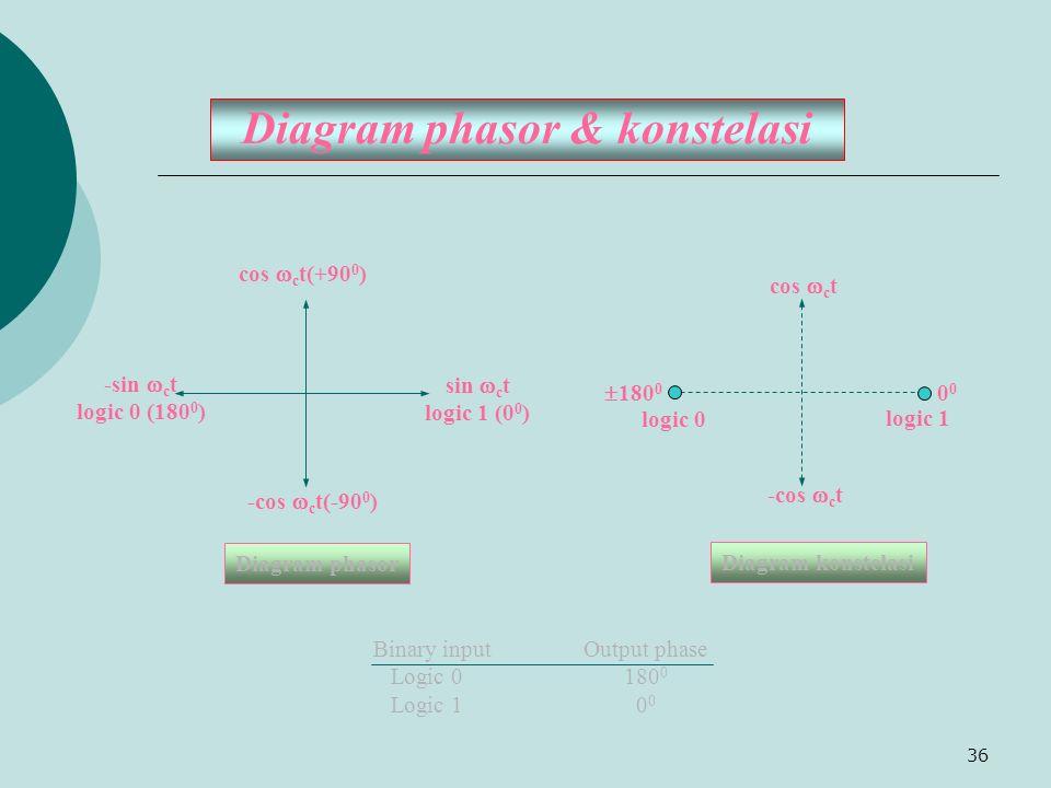 36 Diagram phasor & konstelasi cos  c t(+90 0 ) -cos  c t(-90 0 ) sin  c t logic 1 (0 0 ) -sin  c t logic 0 (180 0 ) -cos  c t logic 1  180 0 lo