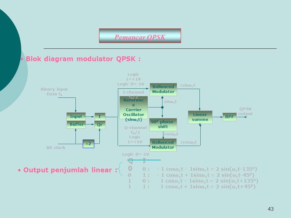 43 Pemancar QPSK Blok diagram modulator QPSK : 90 0 phase shift Input Buffer I Qr Ballanced Modulator Ballanced Modulator Referenc e Carrier Oscillato
