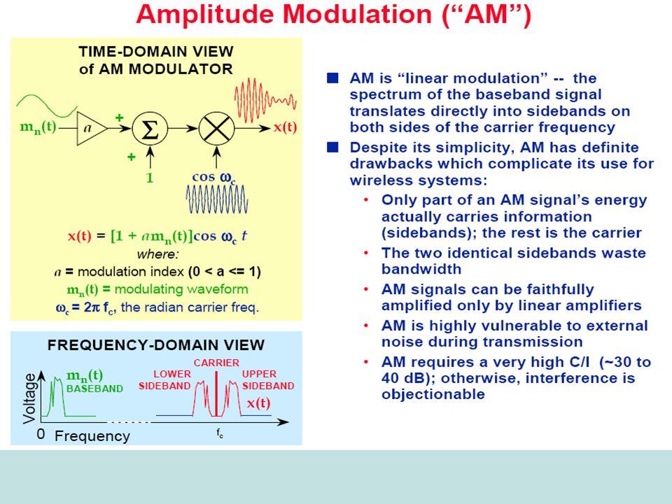 29 Spektrum untuk FSK 70 80 90 10060 50 40 F (MHz) Minimum bandwidth = 60MHz 0,02V c 0,11V c 0,44V c 0,77V c 0,44V c 0,11V c 0,02V c V c, unmodulated carrier voltage