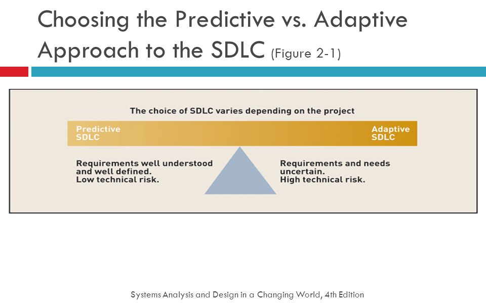 Systems Analysis and Design in a Changing World, 4th Edition 21 Choosing the Predictive vs. Adaptive Approach to the SDLC (Figure 2-1)