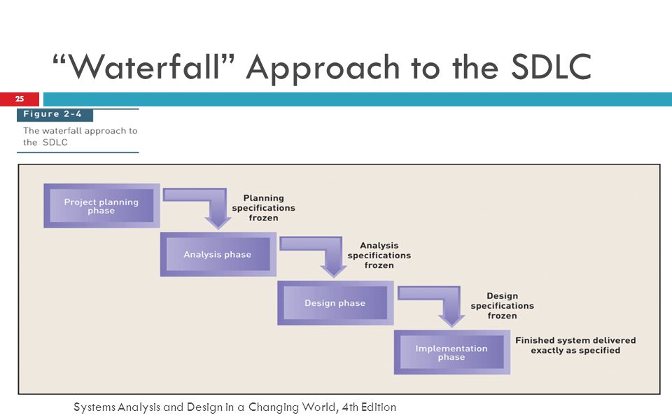 "Systems Analysis and Design in a Changing World, 4th Edition 25 ""Waterfall"" Approach to the SDLC"