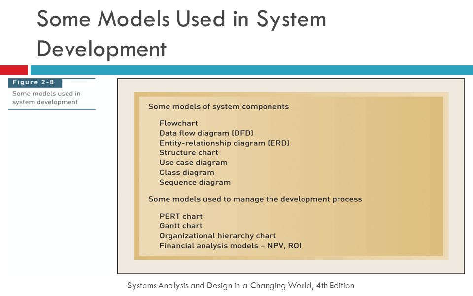 Systems Analysis and Design in a Changing World, 4th Edition 31 Some Models Used in System Development