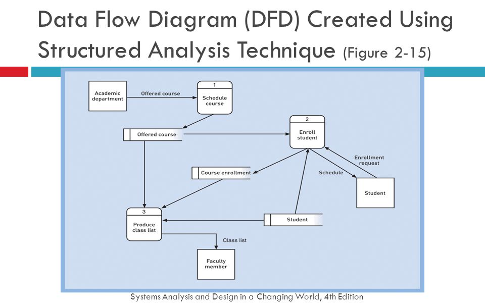 Systems Analysis and Design in a Changing World, 4th Edition 42 Data Flow Diagram (DFD) Created Using Structured Analysis Technique (Figure 2-15)