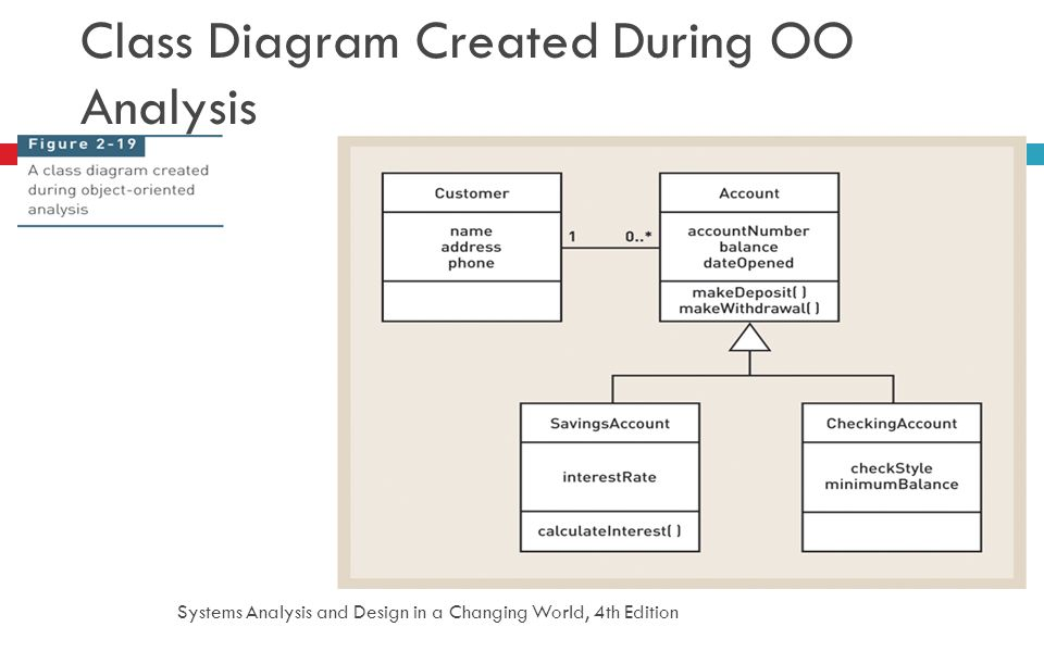 Systems Analysis and Design in a Changing World, 4th Edition 47 Class Diagram Created During OO Analysis