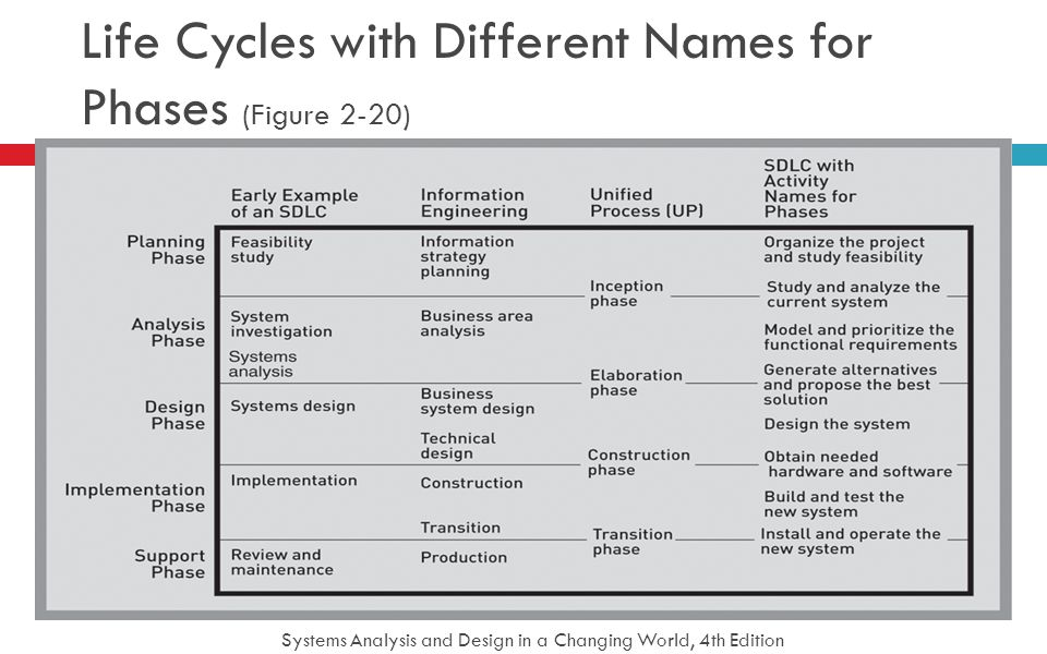 Systems Analysis and Design in a Changing World, 4th Edition 48 Life Cycles with Different Names for Phases (Figure 2-20)