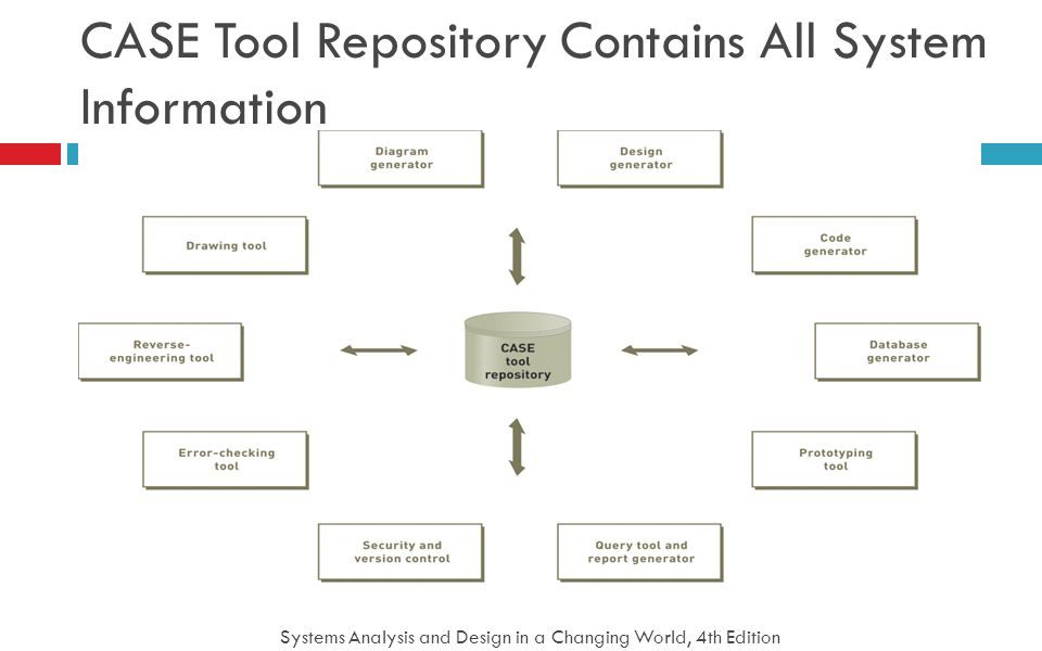 Systems Analysis and Design in a Changing World, 4th Edition 56 CASE Tool Repository Contains All System Information