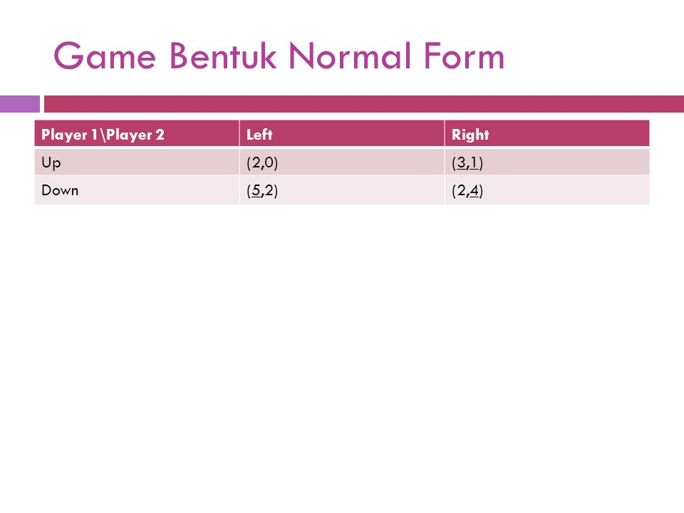 Game Bentuk Normal Form Player 1\Player 2LeftRight Up(2,0)(3,1)(3,1) Down(5,2)(5,2)(2,4)