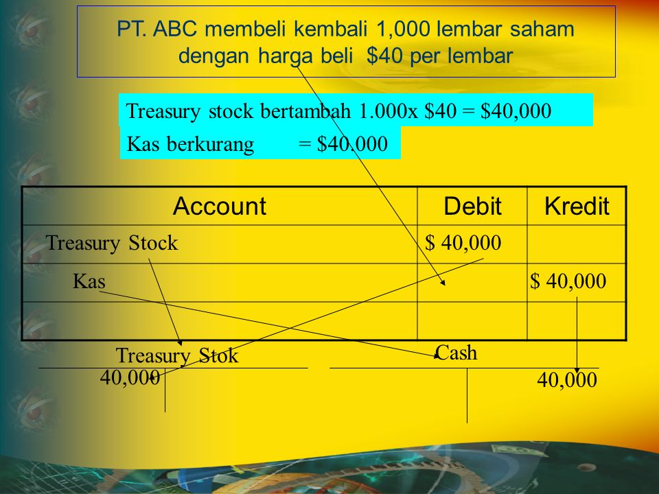 AccountDebitKredit Treasury stock bertambah 1.000x $40 = $40,000 Kas berkurang = $40.000 Treasury Stock $ 40,000 Kas $ 40,000 PT.