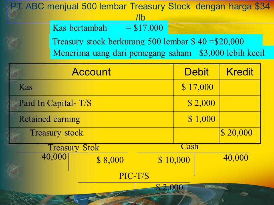 AccountDebitKredit Treasury stock berkurang 500 lembar $ 40 =$20,000 Kas bertambah = $17.000 Kas $ 17,000 Paid In Capital- T/S $ 2,000 PT.