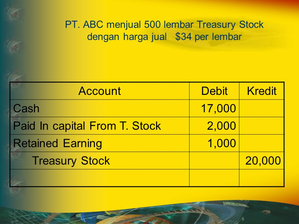 PT. ABC menjual 500 lembar Treasury Stock dengan harga jual $34 per lembar AccountDebitKredit Cash17,000 Paid In capital From T. Stock2,000 Retained E