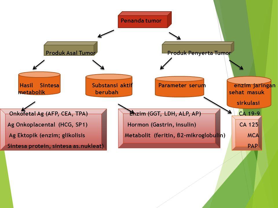 Penanda tumor Produk Asal Tumor Produk Penyerta Tumor Hasil Sintesa Substansi aktif Parameter serum enzim jaringan metabolik berubah sehat masuk sirku