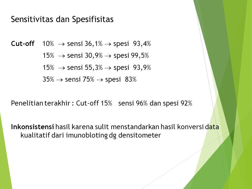 Sensitivitas dan Spesifisitas Cut-off 10%  sensi 36,1%  spesi 93,4% 15%  sensi 30,9%  spesi 99,5% 15%  sensi 55,3%  spesi 93,9% 35%  sensi 75%
