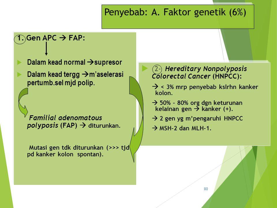 Penyebab: A. Faktor genetik (6%) 1. Gen APC  FAP:  Dalam kead normal  supresor  Dalam kead tergg  m'aselerasi pertumb.sel mjd polip. Familial ade