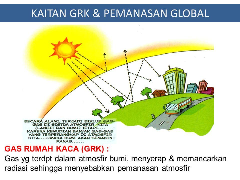Aktivitas Manusia Periode 2000 - 2005 7,2 Milyar Ton Carbon / Tahun Kemampuan Bumi mengabsorb secara alami 3,1 Milyar Ton / Tahun 4,1 Milyar Ton menjadi Emisi Rumah Kaca