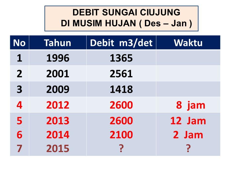 Jl.TOL Daerah genangan Akibat luapan S Ciujung 1.Ds.