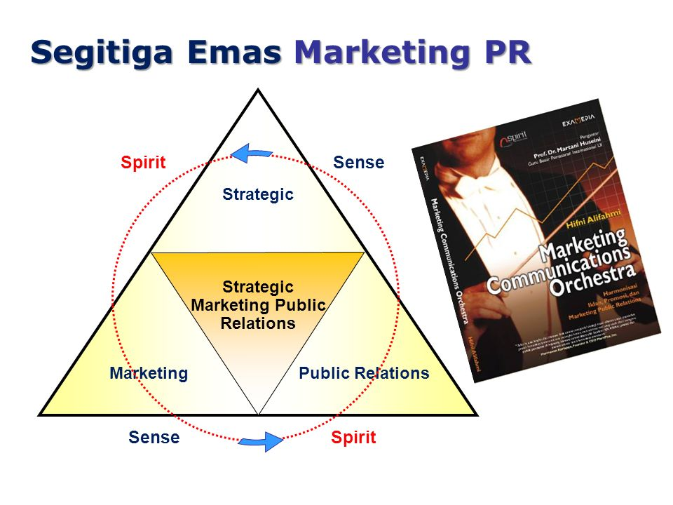 Segitiga Emas Marketing PR Strategic Public RelationsMarketing Strategic Marketing Public Relations Sense Spirit