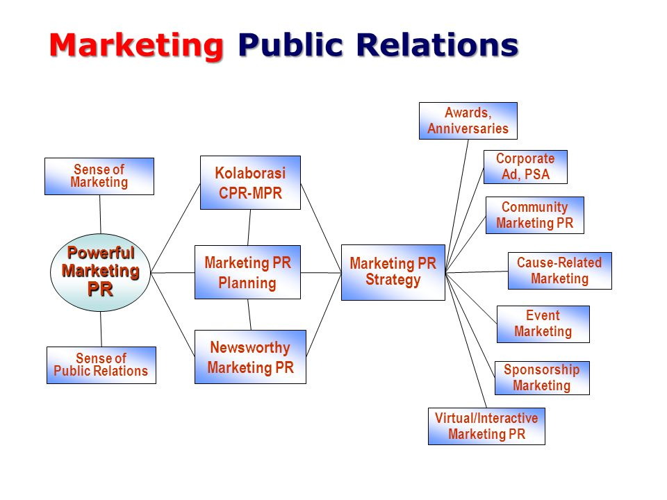 Outline Marketing PR #1 1.Kronologi dan Konsep Marketing PR (MPR).