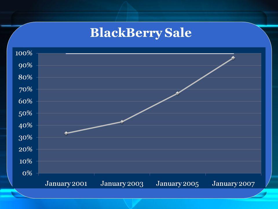 BlackBerry Sale