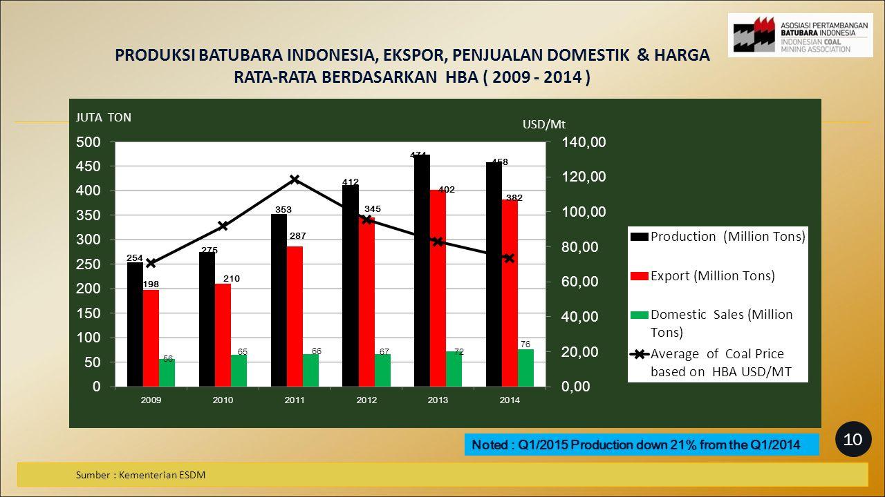 PRODUKSI BATUBARA INDONESIA, EKSPOR, PENJUALAN DOMESTIK & HARGA RATA-RATA BERDASARKAN HBA ( 2009 - 2014 ) Sumber : Kementerian ESDM Noted : Q1/2015 Production down 21% from the Q1/2014 10
