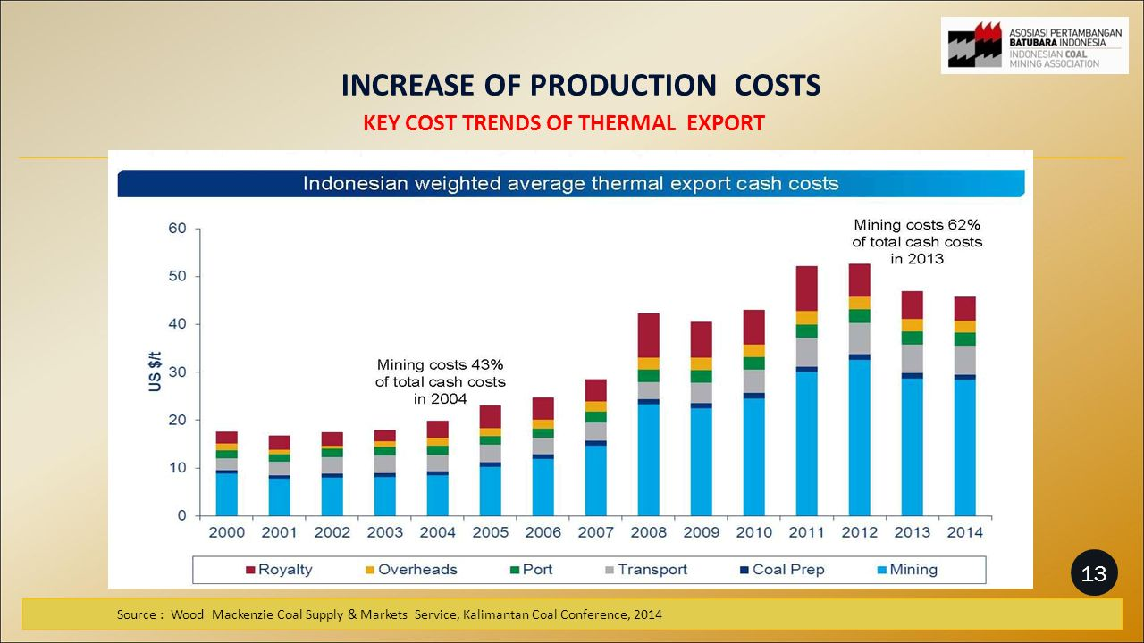 KEY COST TRENDS OF THERMAL EXPORT Source : Wood Mackenzie Coal Supply & Markets Service, Kalimantan Coal Conference, 2014 INCREASE OF PRODUCTION COSTS 13