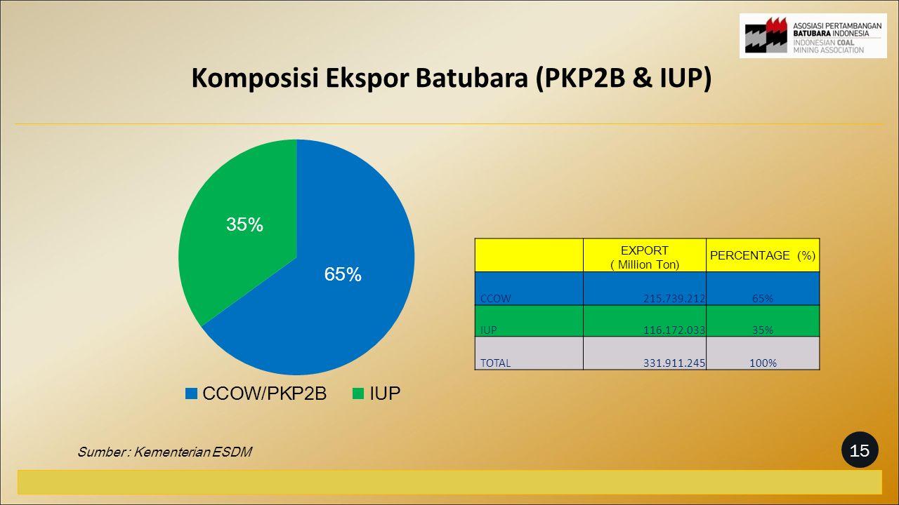 Komposisi Ekspor Batubara (PKP2B & IUP) Sumber : Kementerian ESDM EXPORT ( Million Ton) PERCENTAGE (%) CCOW 215.739.21265% IUP 116.172.03335% TOTAL 331.911.245100% 15