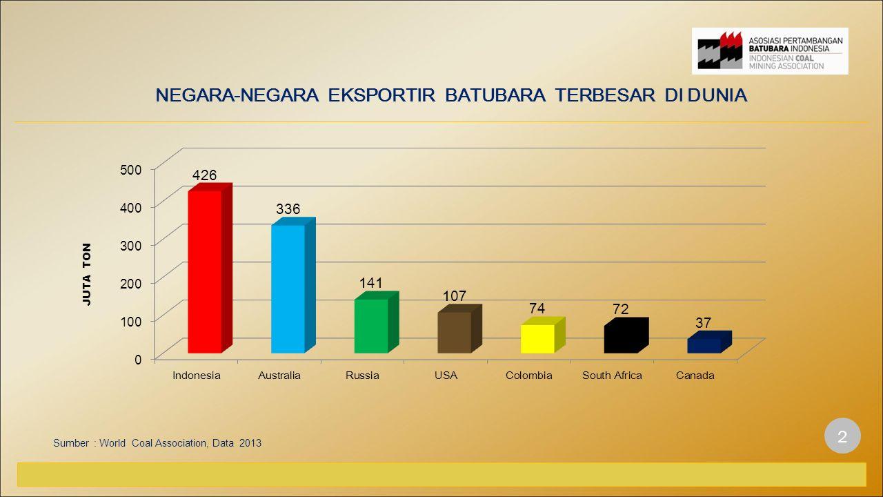 NEGARA-NEGARA EKSPORTIR BATUBARA TERBESAR DI DUNIA Sumber : World Coal Association, Data 2013 2