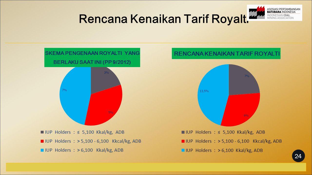 Rencana Kenaikan Tarif Royalti 24