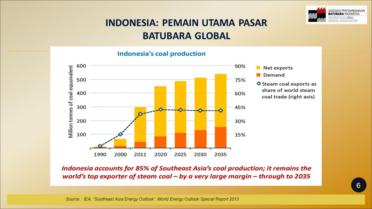 INDONESIA: PEMAIN UTAMA PASAR BATUBARA GLOBAL Source : IEA, Southeast Asia Energy Outlook , World Energy Outlook Special Report 2013 6