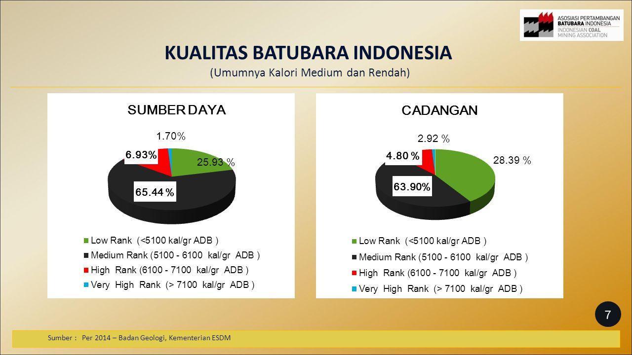 KUALITAS BATUBARA INDONESIA (Umumnya Kalori Medium dan Rendah) Sumber : Per 2014 – Badan Geologi, Kementerian ESDM 7