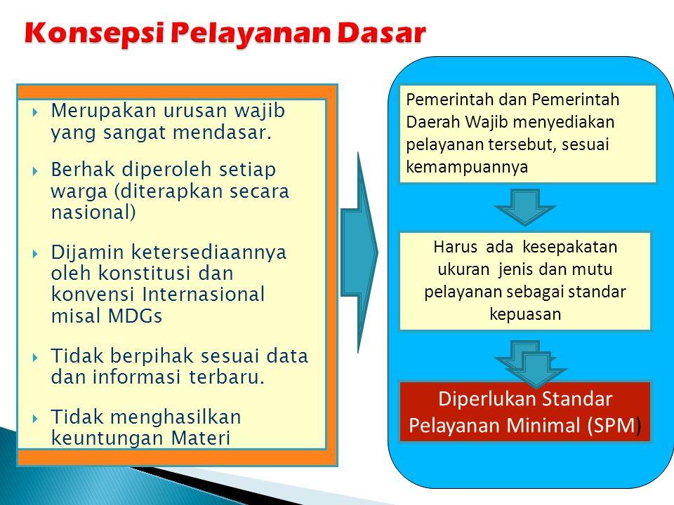 Konsepsi Pelayanan Dasar  Merupakan urusan wajib yang sangat mendasar.  Berhak diperoleh setiap warga (diterapkan secara nasional)  Dijamin keterse