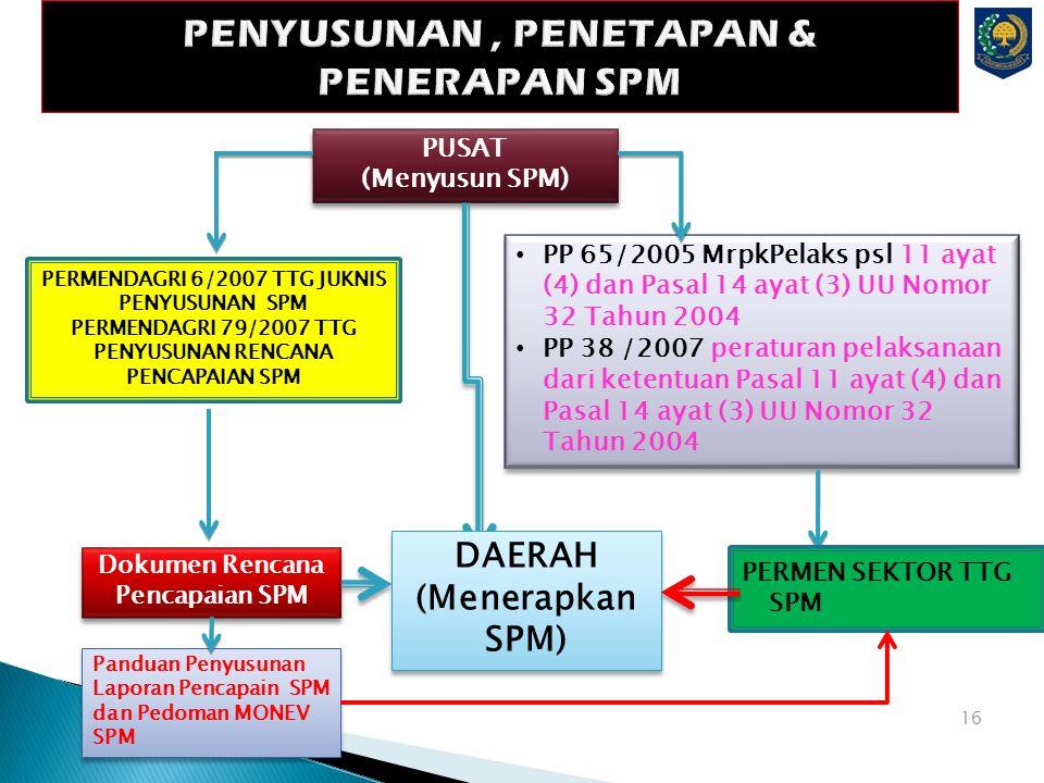 PENYUSUNAN, PENETAPAN & PENERAPAN SPM PUSAT (Menyusun SPM) PUSAT (Menyusun SPM) Dokumen Rencana Pencapaian SPM 16 PP 65/2005 MrpkPelaks psl 11 ayat (4) dan Pasal 14 ayat (3) UU Nomor 32 Tahun 2004 PP 38 /2007 peraturan pelaksanaan dari ketentuan Pasal 11 ayat (4) dan Pasal 14 ayat (3) UU Nomor 32 Tahun 2004 PP 65/2005 MrpkPelaks psl 11 ayat (4) dan Pasal 14 ayat (3) UU Nomor 32 Tahun 2004 PP 38 /2007 peraturan pelaksanaan dari ketentuan Pasal 11 ayat (4) dan Pasal 14 ayat (3) UU Nomor 32 Tahun 2004 Panduan Penyusunan Laporan Pencapain SPM dan Pedoman MONEV SPM DAERAH (Menerapkan SPM) DAERAH (Menerapkan SPM) PERMEN SEKTOR TTG SPM PERMENDAGRI 6/2007 TTG JUKNIS PENYUSUNAN SPM PERMENDAGRI 79/2007 TTG PENYUSUNAN RENCANA PENCAPAIAN SPM