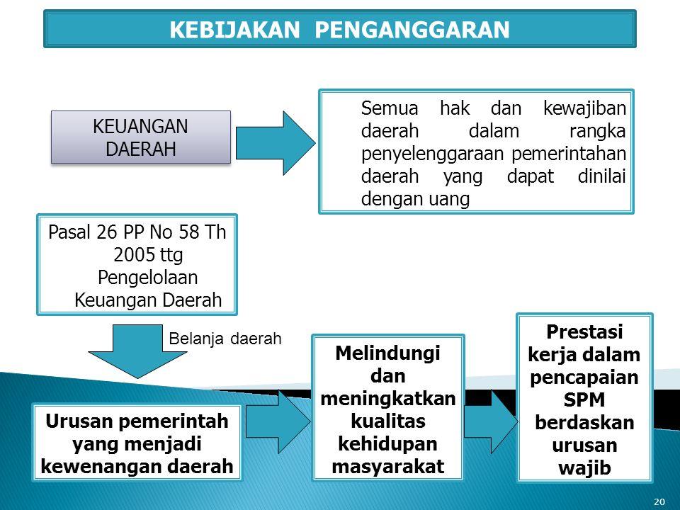 KEUANGAN DAERAH Semua hak dan kewajiban daerah dalam rangka penyelenggaraan pemerintahan daerah yang dapat dinilai dengan uang KEBIJAKAN PENGANGGARAN