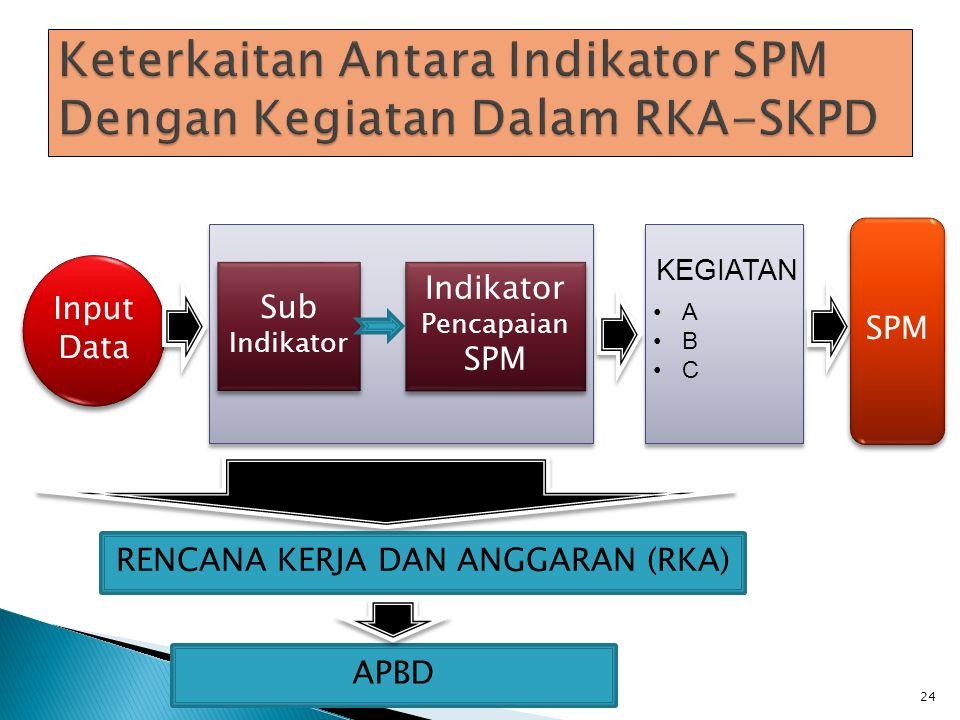 24 Input Data Sub Indikator Sub Indikator Indikator Pencapaian SPM KEGIATAN A B C SPM RENCANA KERJA DAN ANGGARAN (RKA) APBD