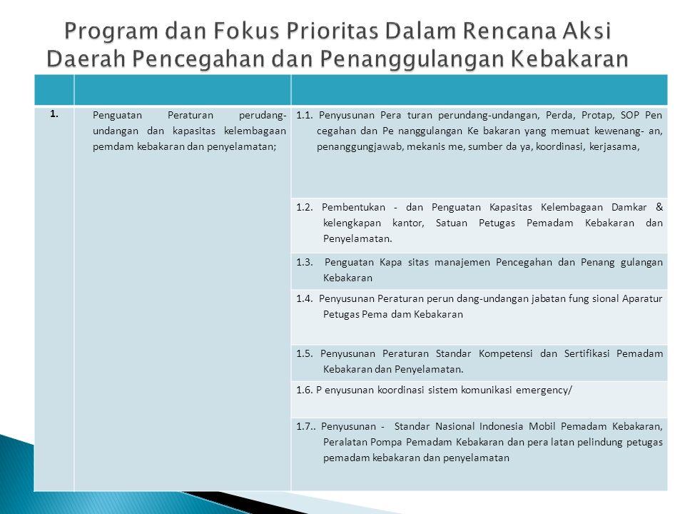 1. Penguatan Peraturan perudang- undangan dan kapasitas kelembagaan pemdam kebakaran dan penyelamatan; 1.1. Penyusunan Pera turan perundang-undangan,