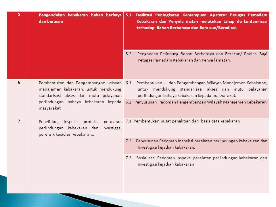 5 Pengendalian kebakaran bahan berbaya dan beracun 5.1. Fasilitasi Peningkatan Kemampuan Aparatur Petugas Pemadam Kebakaran dan Penyela matan melakuka