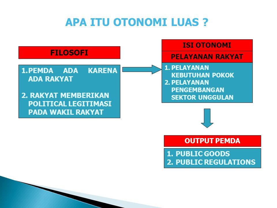  SPM merupakan standar minimum pelayanan Publik yang wajib disediakan oleh Pemda kepada masyarakat.