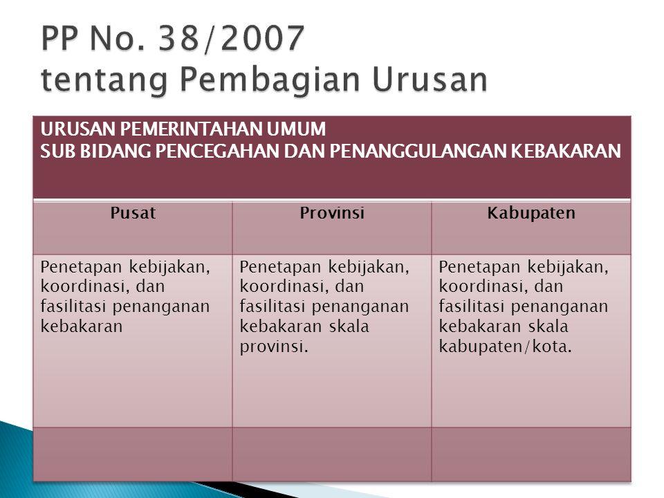  Dokumen Kependudukan dengan 4 Indikator;  Pemeliharaan Ketertiban Umum, Ketentraman Masyarakat dan Perlindungan Masyarakat dengan 3 Indikator; dan  Penanggulangan Bencana Kebakaran dengan 4 Indikator Capaian Kinerja Pemda.