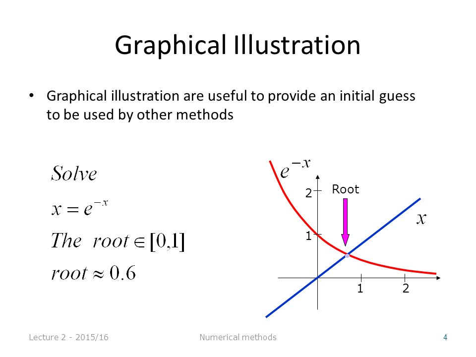 Graphical Illustration Graphical illustration are useful to provide an initial guess to be used by other methods Lecture 2 - 2015/16 4 Root 1 2 2121 Numerical methods