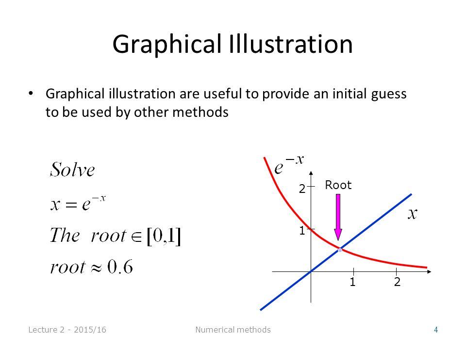 Newton's Method Lecture 2 - 2015/16 35 X i+1 X i Numerical methods