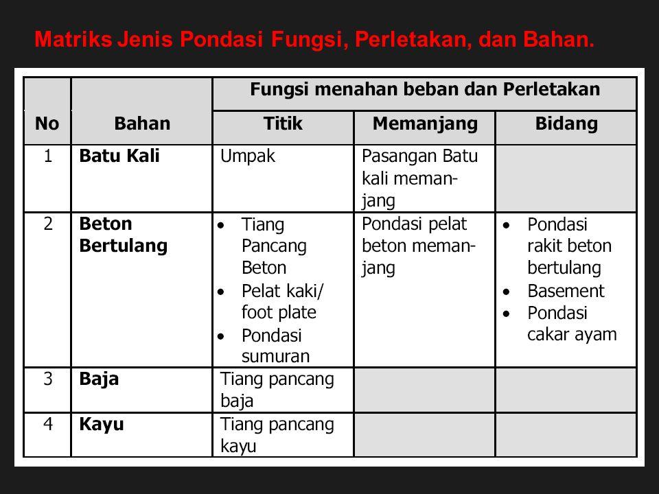 Matriks Jenis Pondasi Fungsi, Perletakan, dan Bahan.