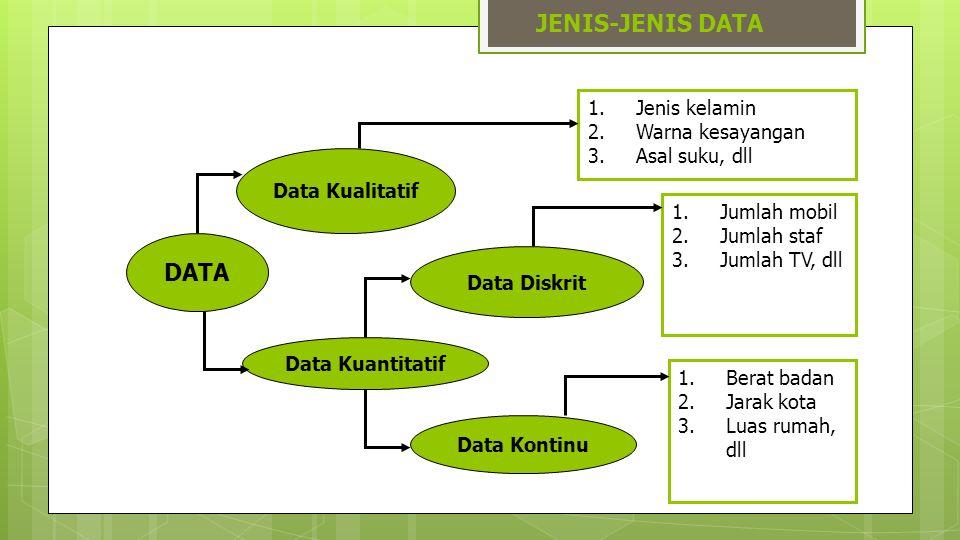 JENIS-JENIS DATA DATA Data Kualitatif Data Kuantitatif Data Diskrit Data Kontinu 1.Jenis kelamin 2.Warna kesayangan 3.Asal suku, dll 1.Jumlah mobil 2.