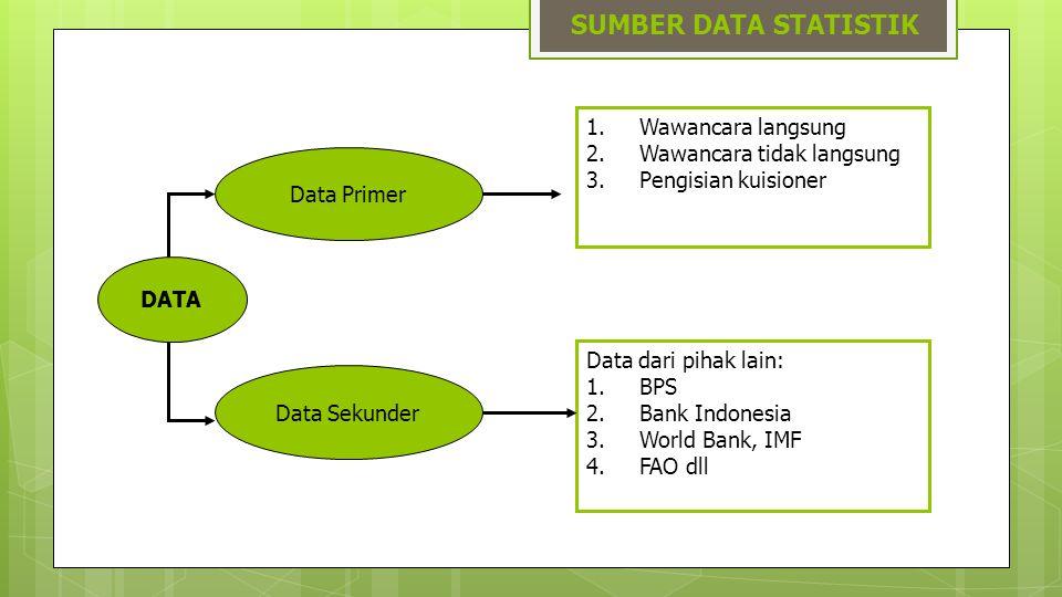 SUMBER DATA STATISTIK DATA Data Primer 1.Wawancara langsung 2.Wawancara tidak langsung 3.Pengisian kuisioner Data Sekunder Data dari pihak lain: 1.BPS