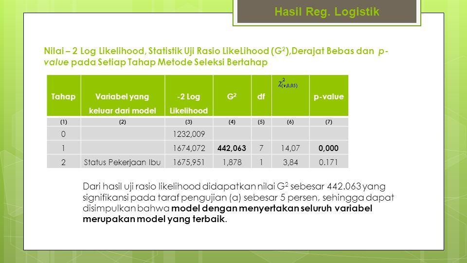 Nilai – 2 Log Likelihood, Statistik Uji Rasio LikeLihood (G 2 ),Derajat Bebas dan p- value pada Setiap Tahap Metode Seleksi Bertahap Hasil Reg. Logist