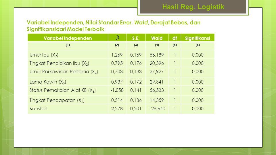 Variabel Independen, Nilai Standar Error, Wald, Derajat Bebas, dan Signifikansidari Model Terbaik Hasil Reg. Logistik Variabel Independen S.E.WalddfSi