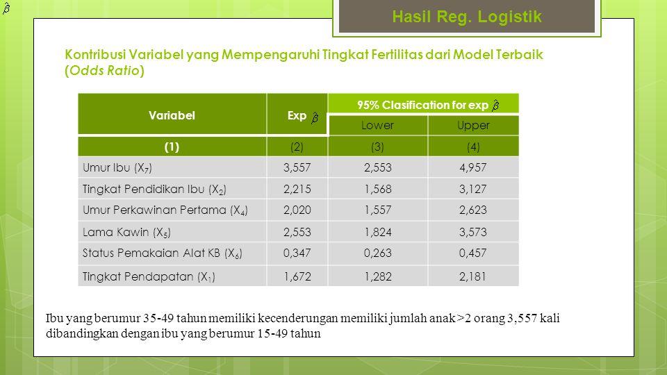Kontribusi Variabel yang Mempengaruhi Tingkat Fertilitas dari Model Terbaik ( Odds Ratio ) Hasil Reg. Logistik VariabelExp 95% Clasification for exp L