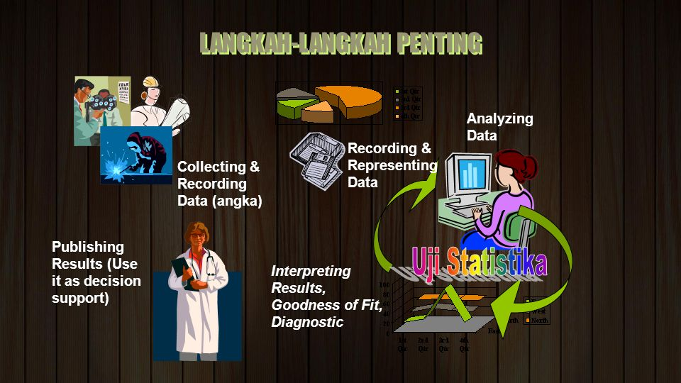LANGKAH-LANGKAH PENTING Collecting & Recording Data (angka) Recording & Representing Data Analyzing Data Interpreting Results, Goodness of Fit, Diagnostic Publishing Results (Use it as decision support)